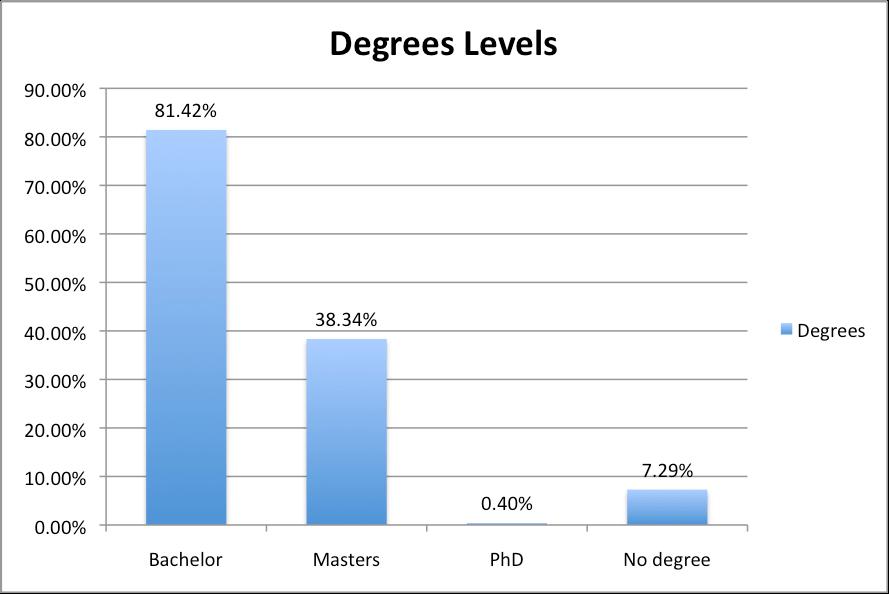 Degree Levels Yelomdiffusion